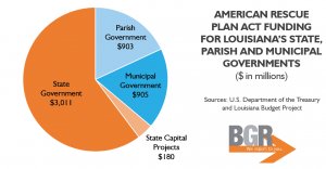 Pie Chart of Federal Relief Funds for Louisiana State, Parish and Municipal Governments