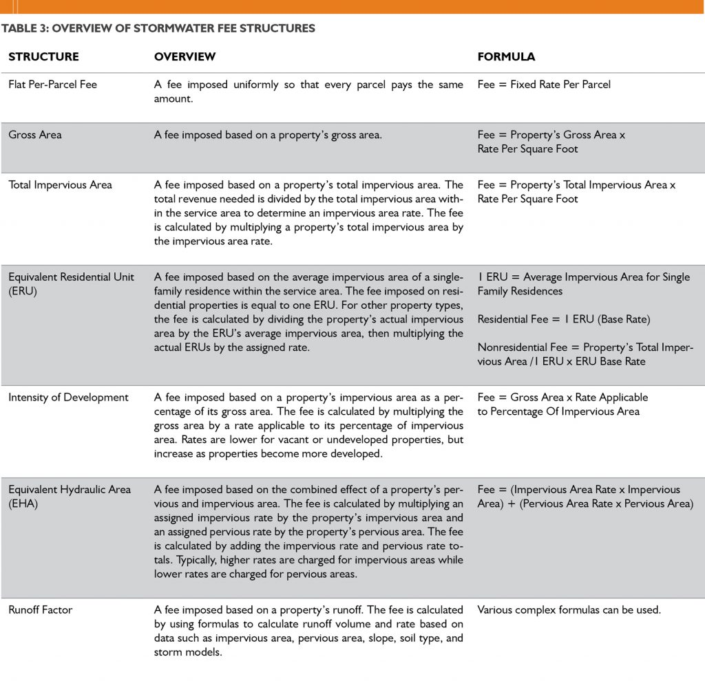 Table 3: Overview of Stormwater Fee Structures