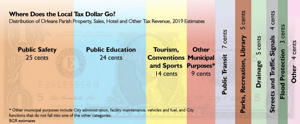 Where Does the Local Tax Dollar Go?