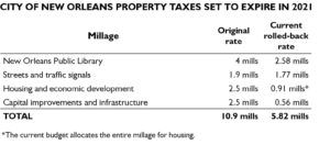 Expiring City Property Taxes
