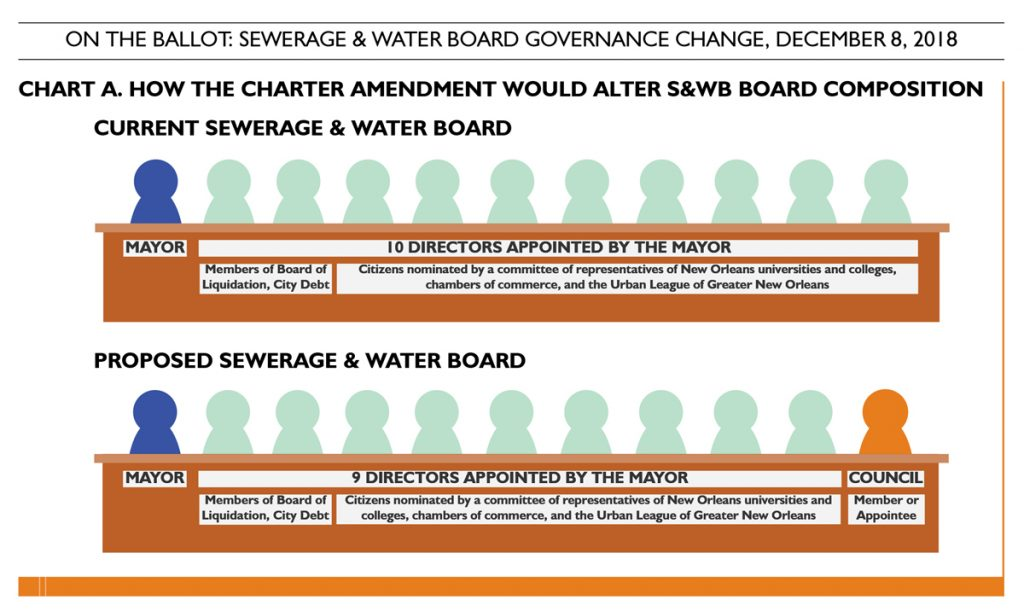 How the Charter Amendment Would Alter the S&WB Board